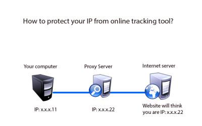 SafeIP proxy server