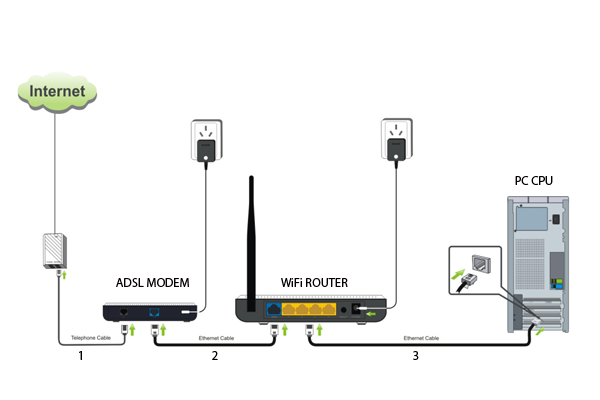 How to connect WiFi modem routers on PC?