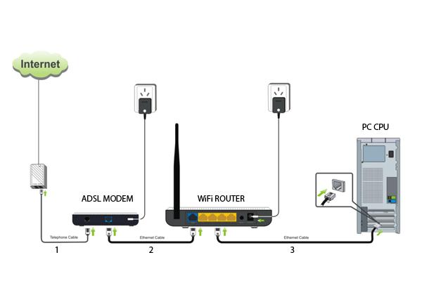 WIFI routorus with modem