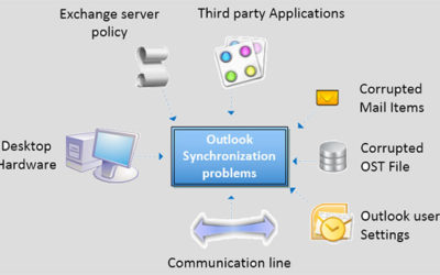 Outlook OST to PST convertor