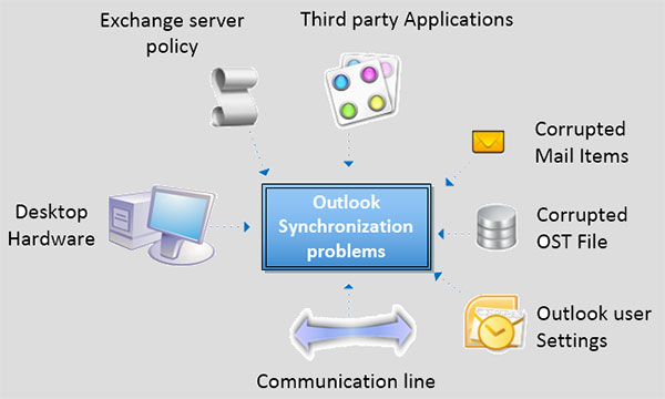 Windows10up.com Download Free Outlook OST to PST convertor