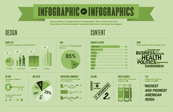 5 Wonderful Infographic online creator tool - Design Dug